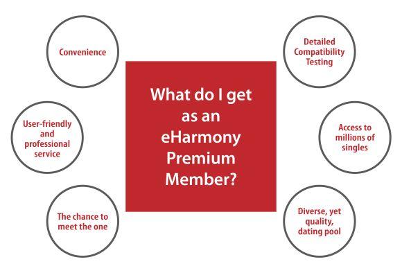 eHarmony graphic