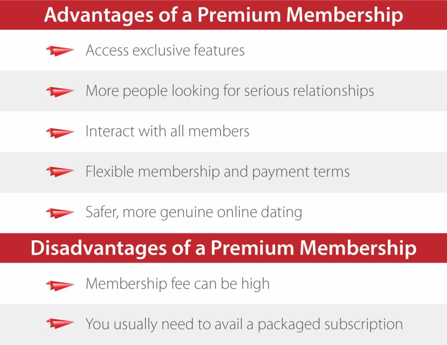 Premium Membership Benefits